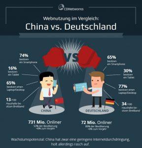 Webnutzung im Vergleich China - Deutschland