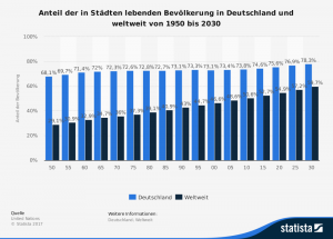 Anteil der Stadtbevölkerung in Deutschland und weltweit