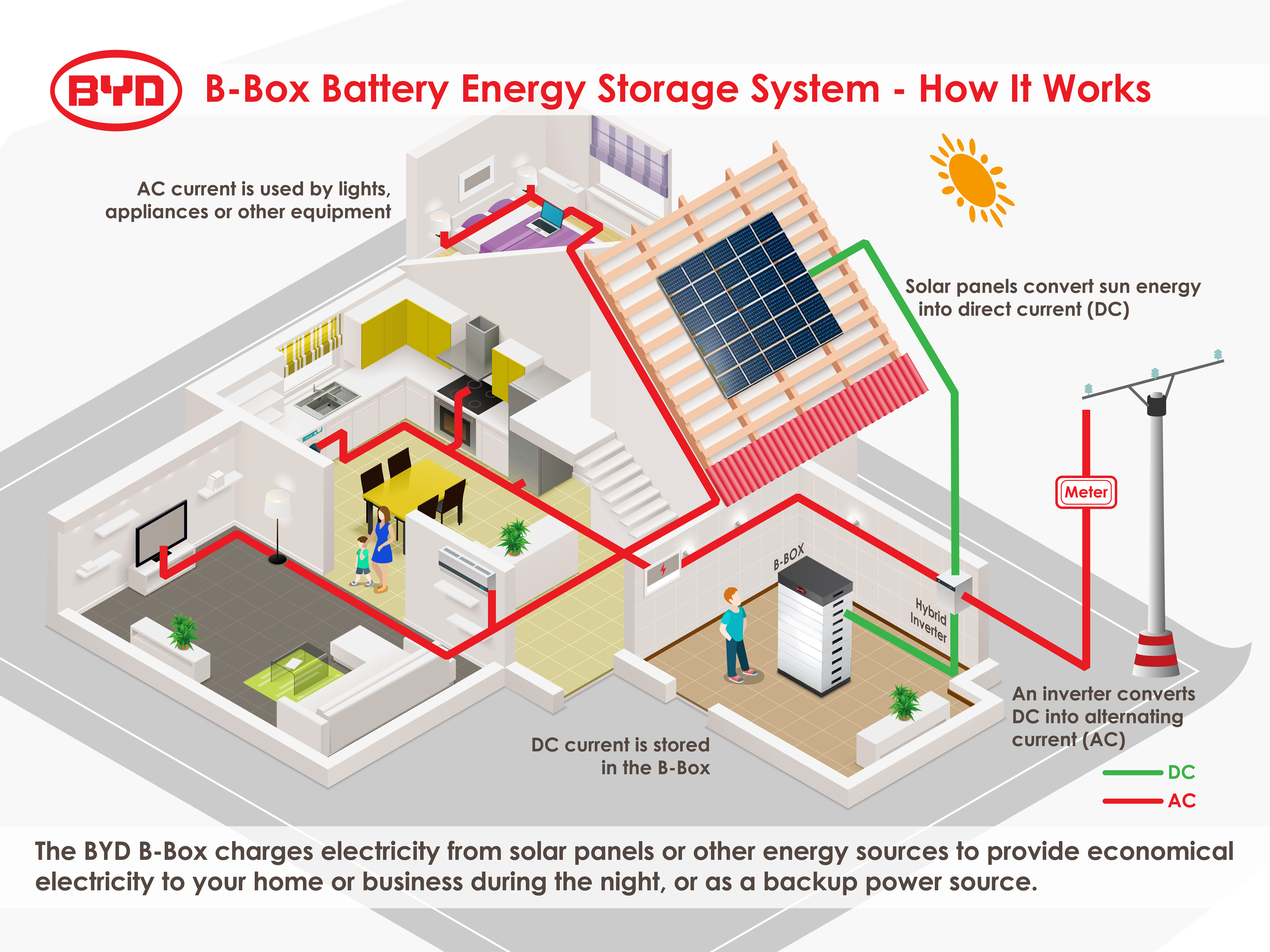 Battery-Box Energy Storage System - How it works