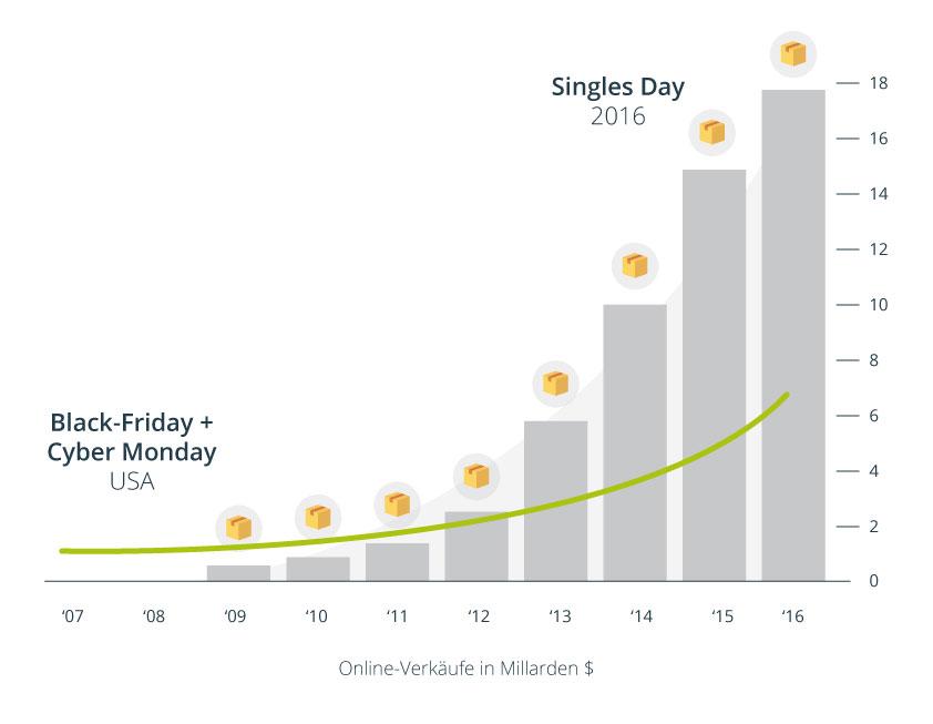 Vergleich Cyber Monday und Singles Day