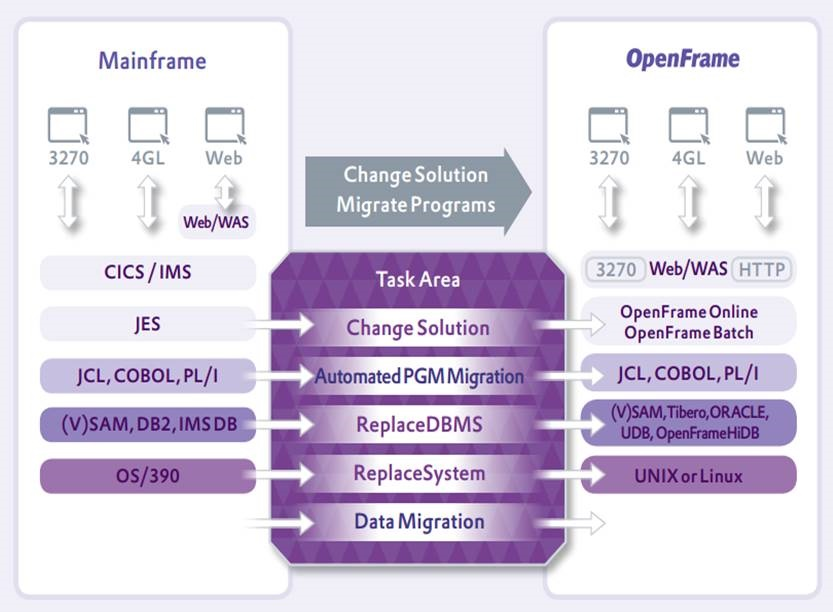OpenFrame Model