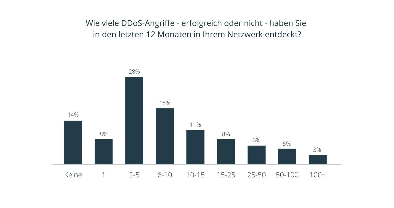 Diagramm 3 DDOS Whitepaper