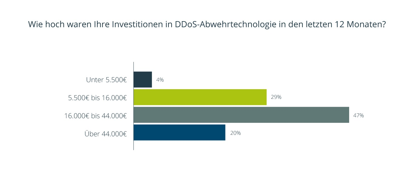Diagramm 6 DDOS Whitepaper
