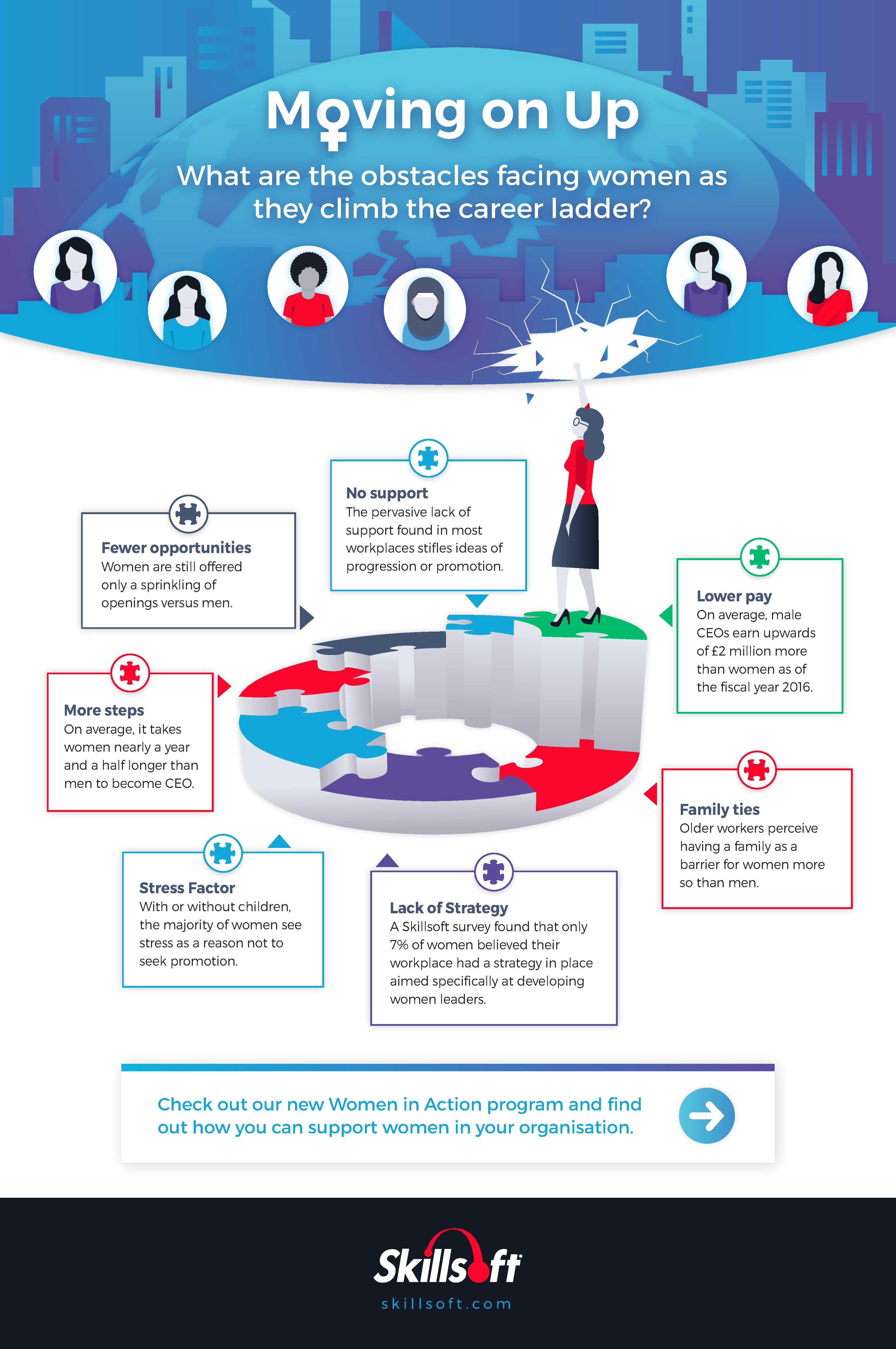 Infografik: Frauen müssen für Ihre Karriere viele Hindernisse überwinden