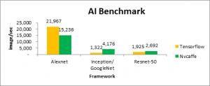 S5BV-AI-Benchmark