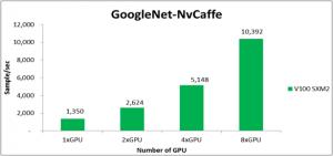 Bild 2: Benchmarks des D52G-4U Servers in der NvCaffe Deep Learning Umgebung