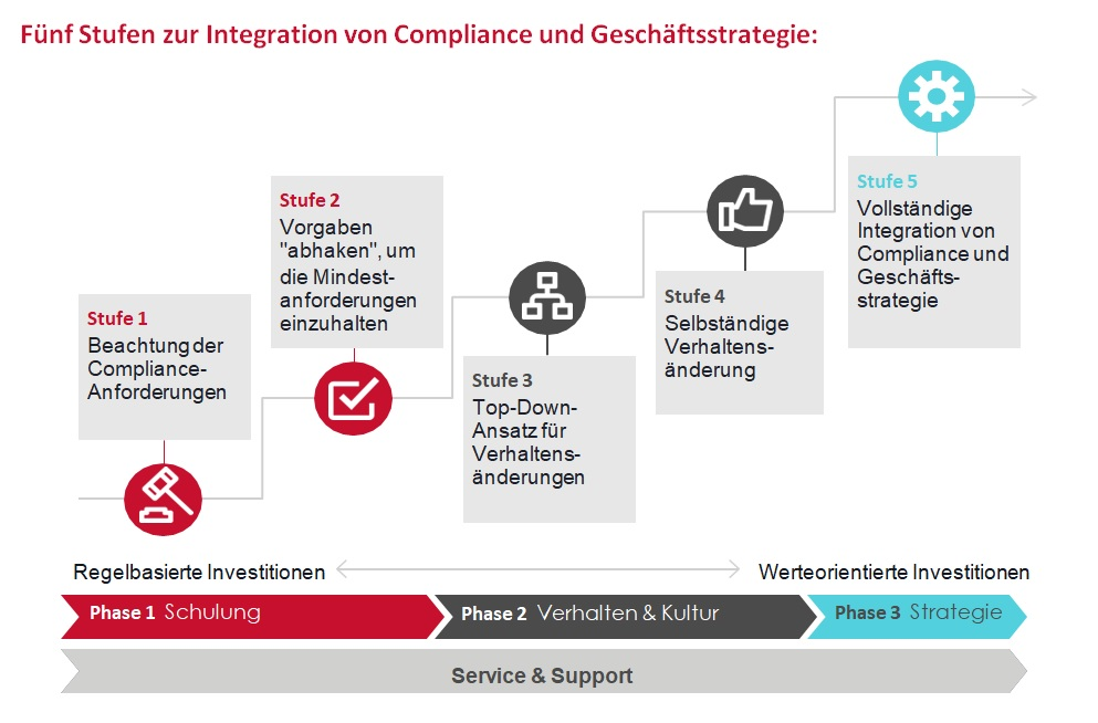 Compliance 5 Stufen