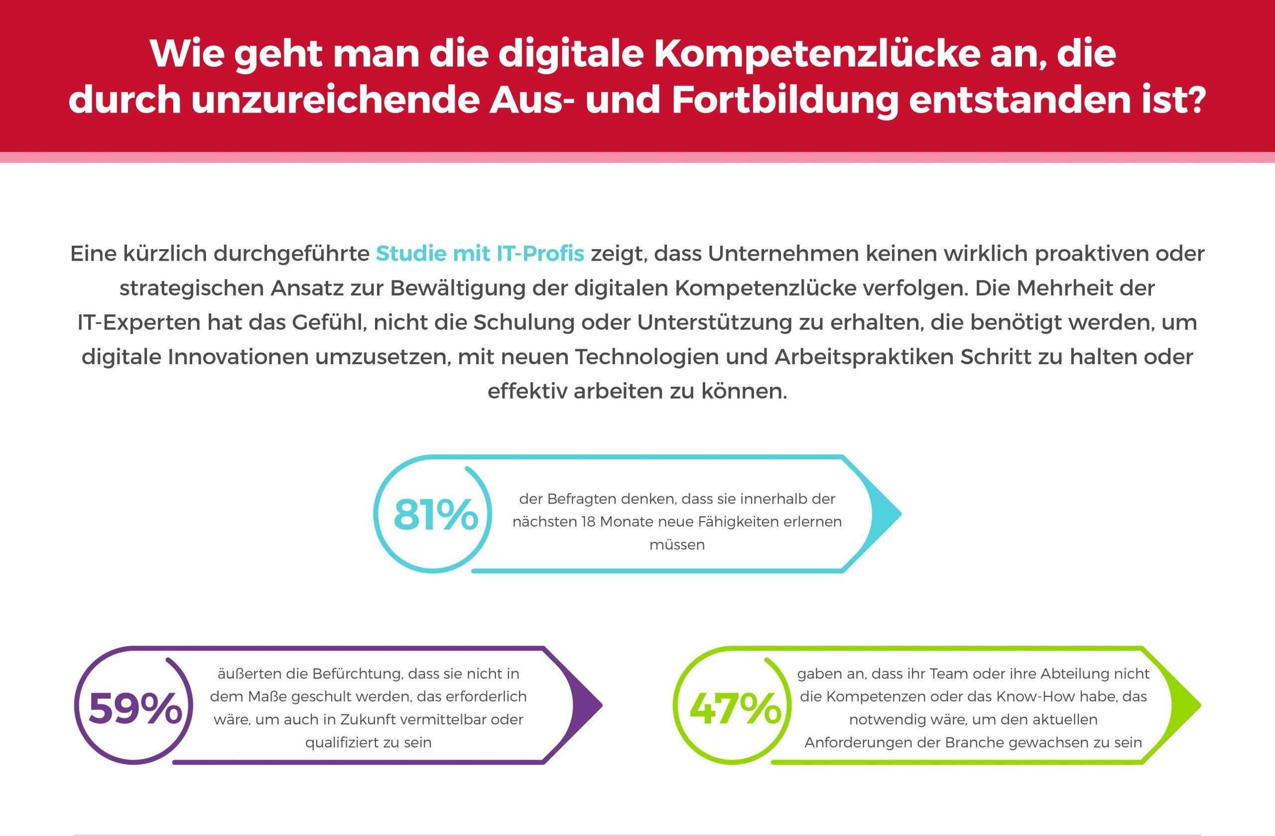 Die digitale Kompetenzlücke
