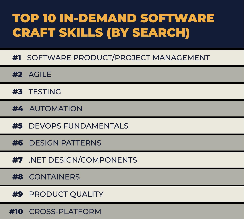 Top 10 Software Skills