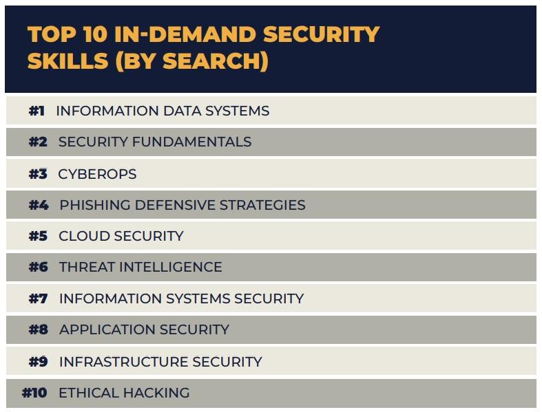 Security Themen nach Suchanfragen
