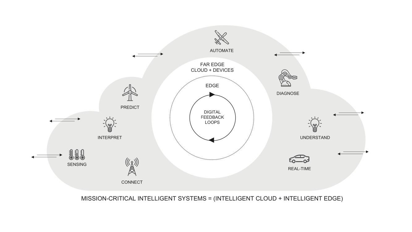 Szenario für geschäftsentscheidende intelligente Systeme