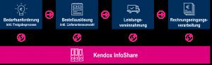 Der Purchase-to-Pay Prozess mit Kendox InfoShare