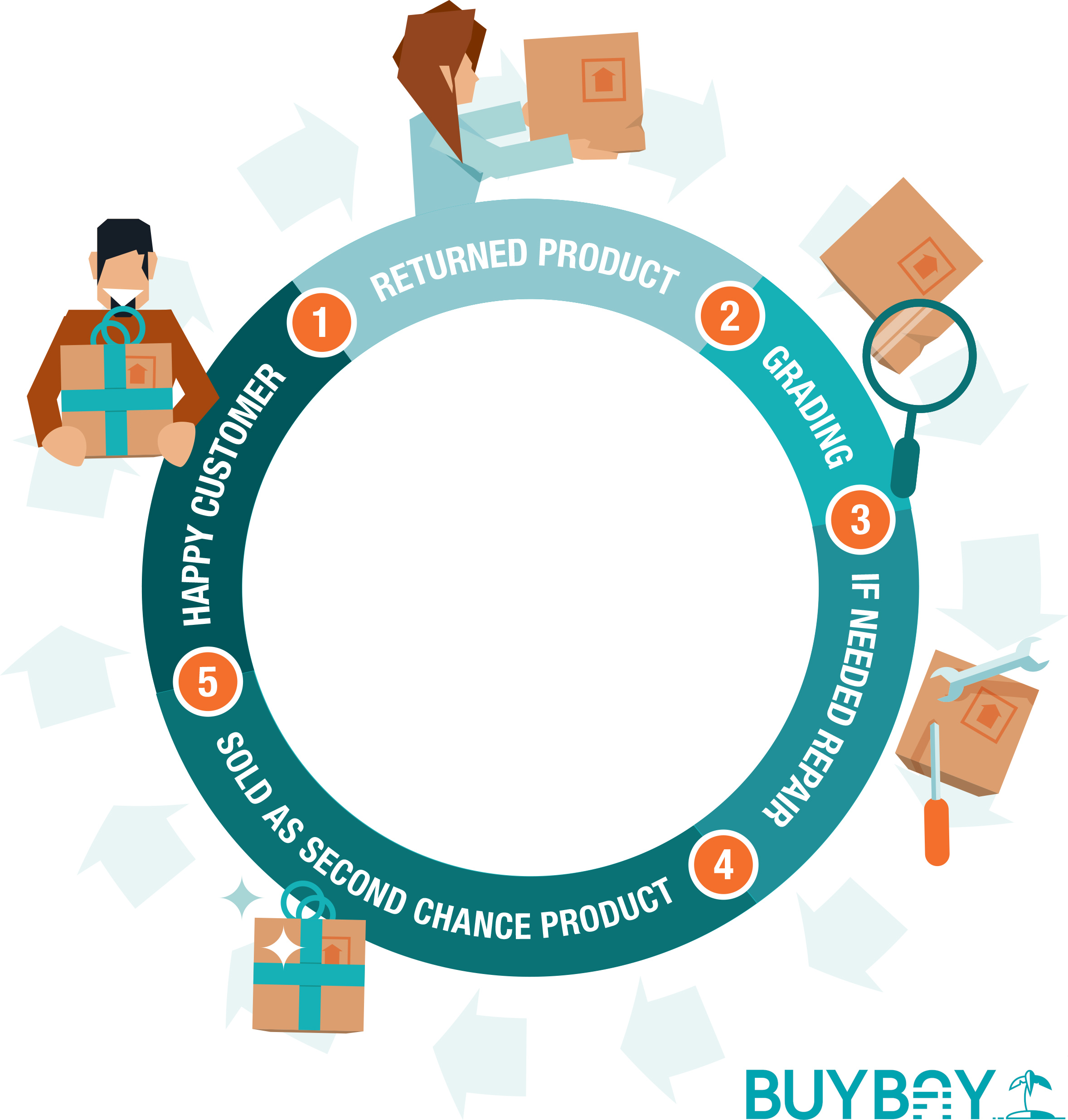 ZeroWaste e-Commerce