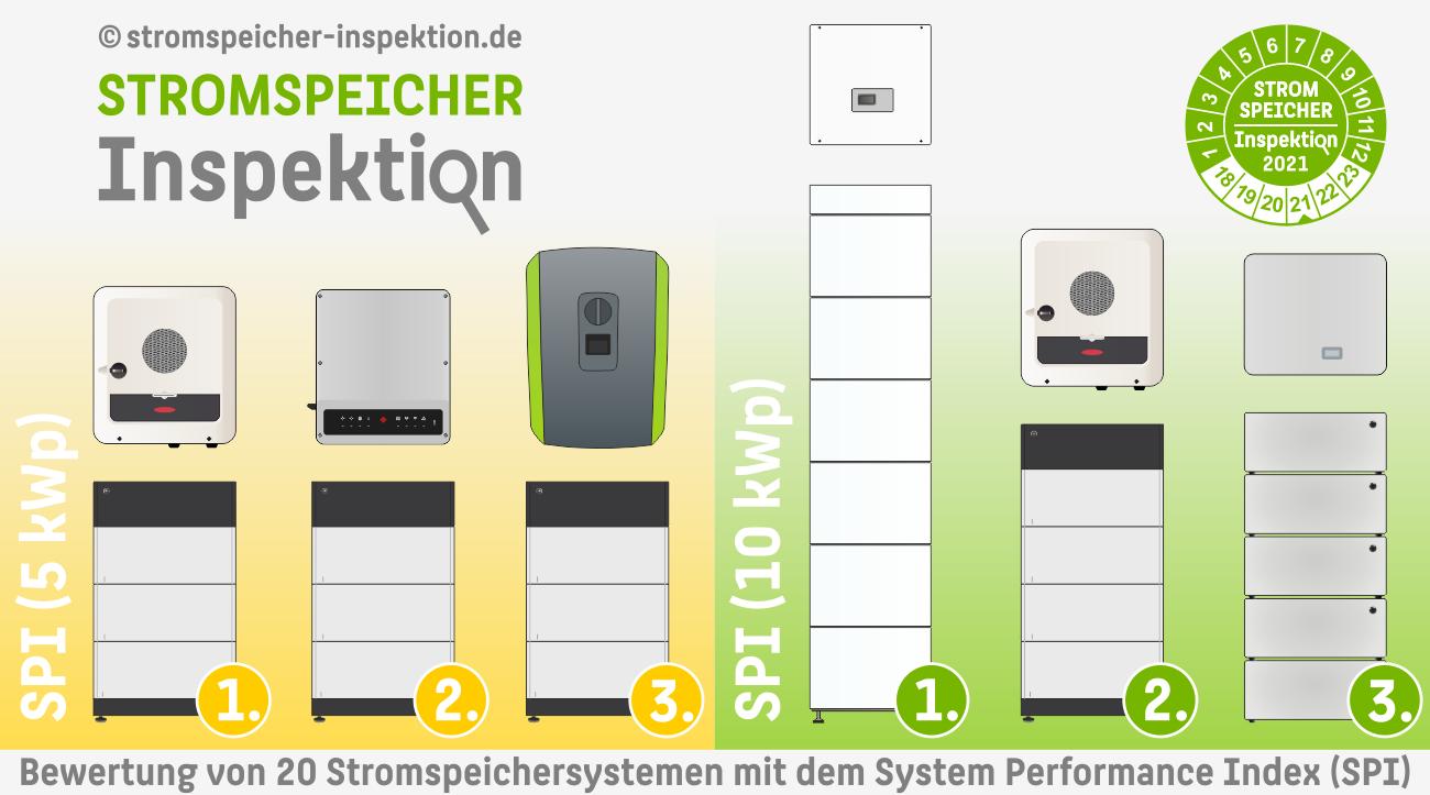 HTW Stromspeicher-Inspektion 2021